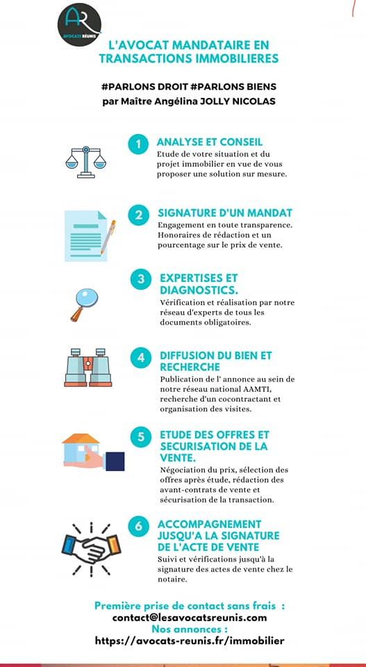infographie : avocat mandataire en transactions immobilières - projet et investissement bien immobilier